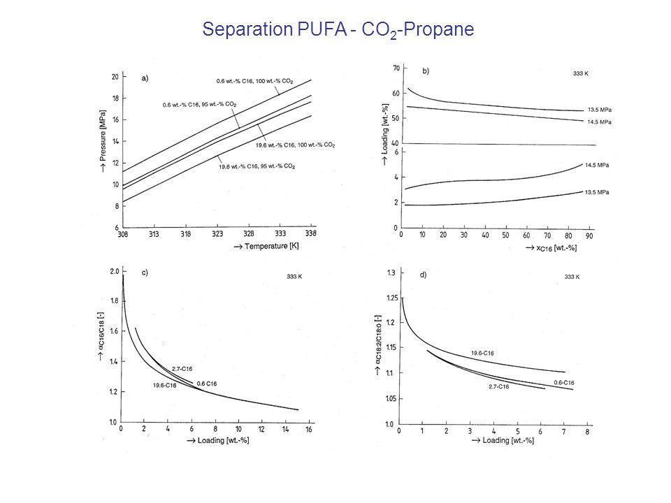 Separation PUFA - CO 2 -Propane
