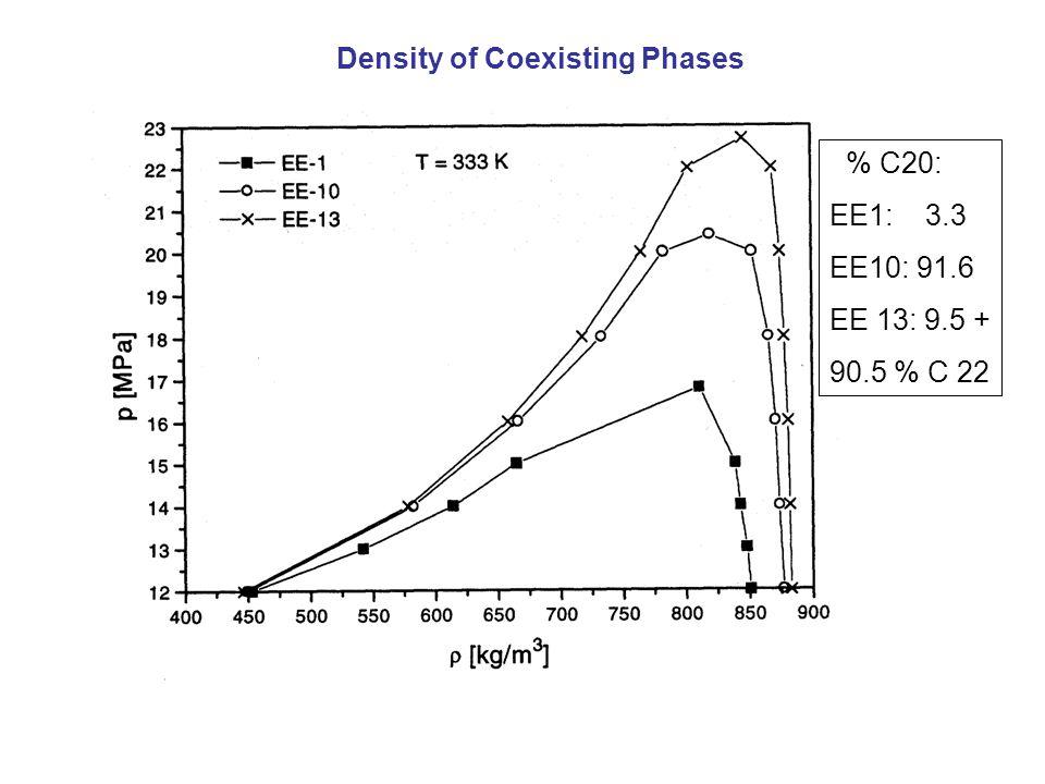 % C20: EE1: 3.3 EE10: 91.6 EE 13: 9.5 + 90.5 % C 22 Density of Coexisting Phases