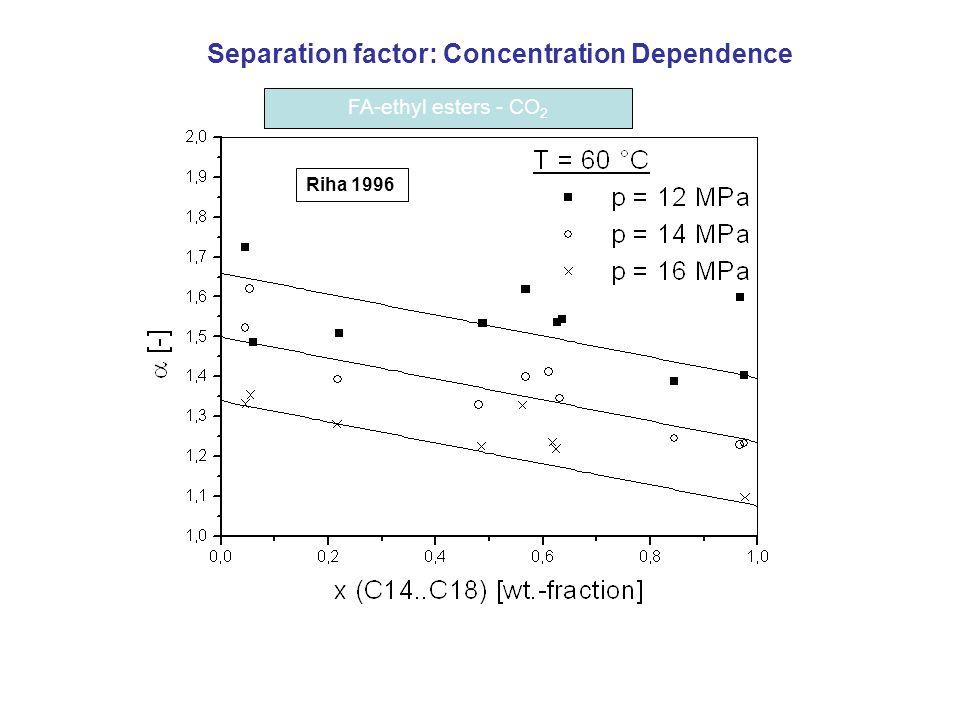 FA-ethyl esters - CO 2 Riha 1996 Separation factor: Concentration Dependence