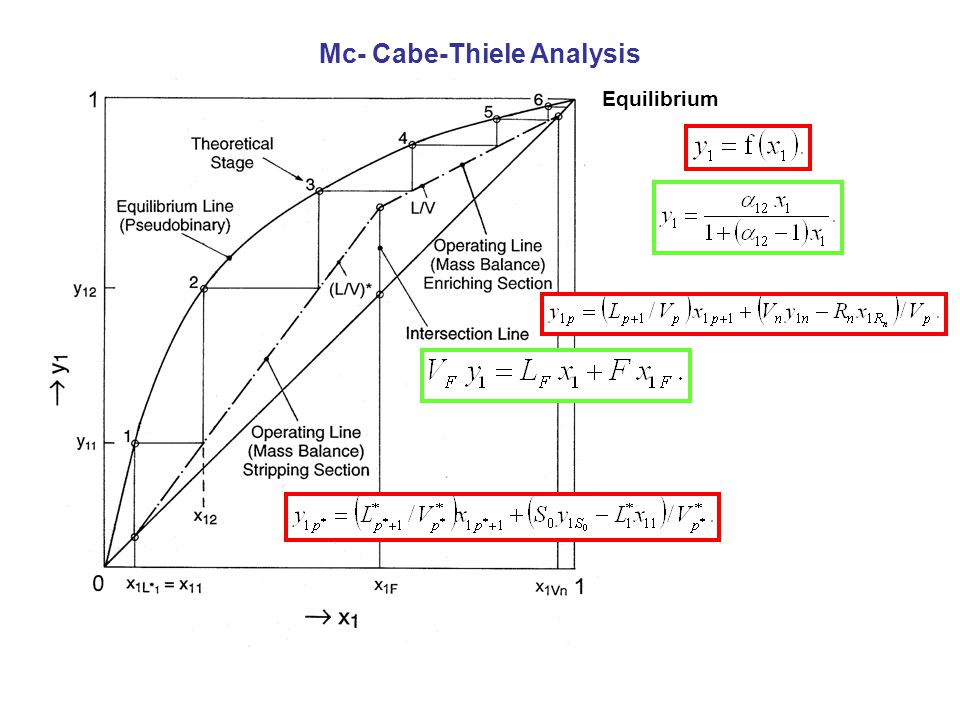 Equilibrium Mc- Cabe-Thiele Analysis