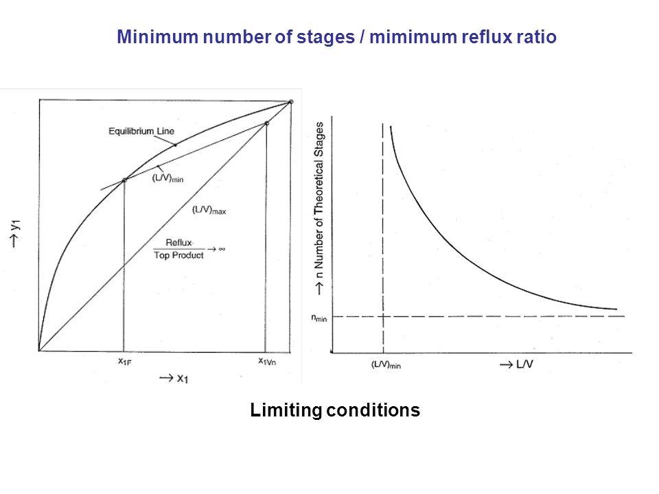 Minimum number of stages / mimimum reflux ratio Limiting conditions