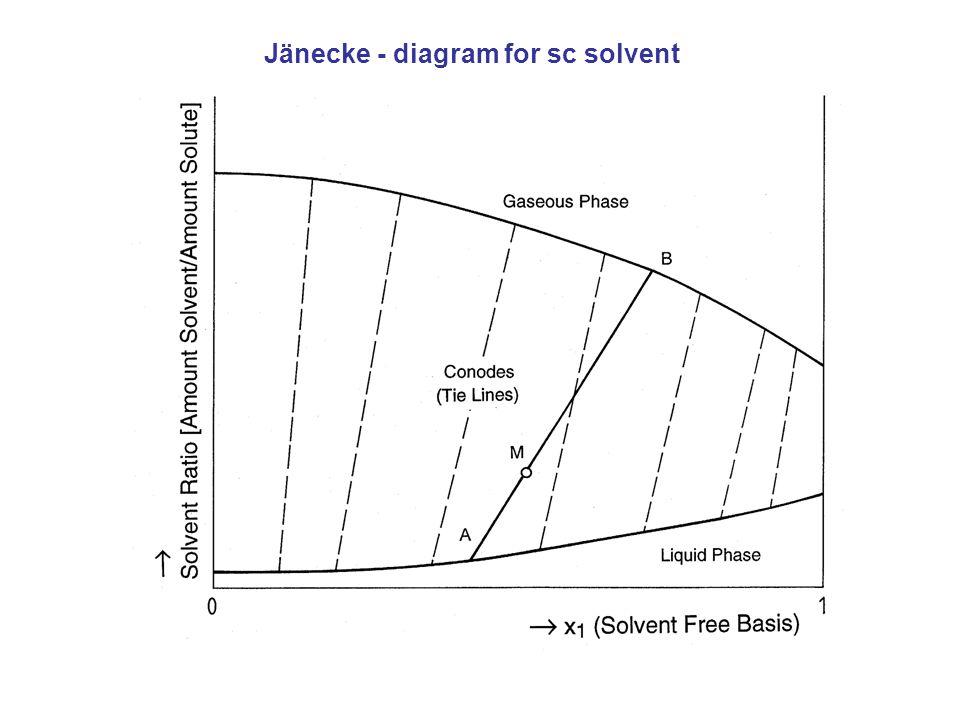 Jänecke - diagram for sc solvent