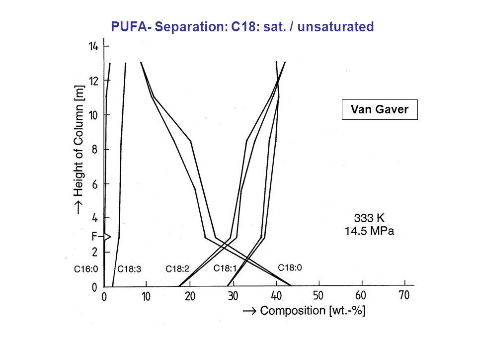 Van Gaver PUFA- Separation: C18: sat. / unsaturated