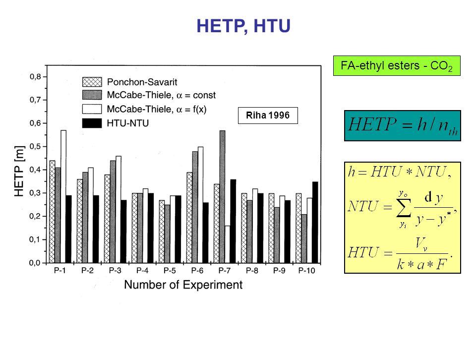 FA-ethyl esters - CO 2 Riha 1996 HETP, HTU