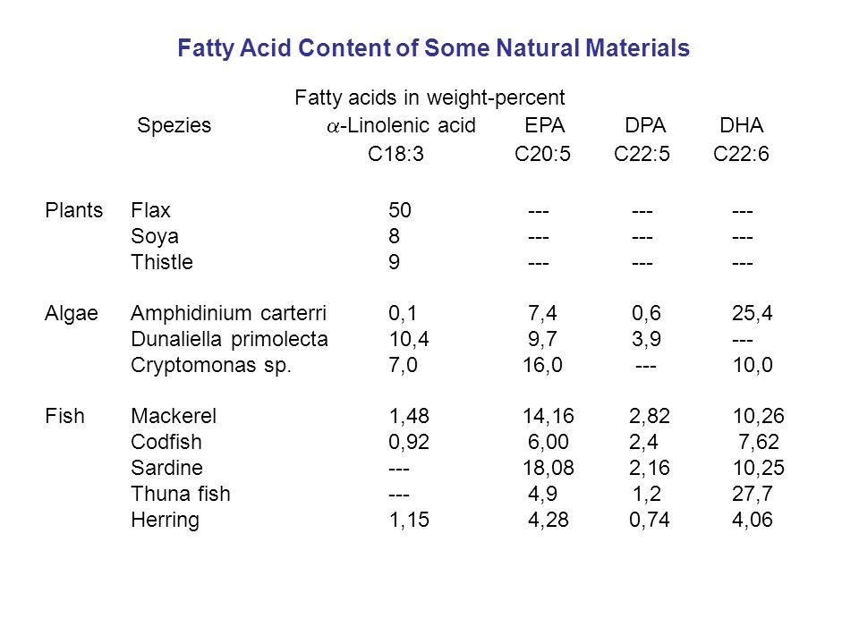 Fatty acids in weight-percent Spezies  -Linolenic acid EPA DPA DHA C18:3 C20:5 C22:5 C22:6 PlantsFlax50 --- ------ Soya8 --- ------ Thistle9 --- ----