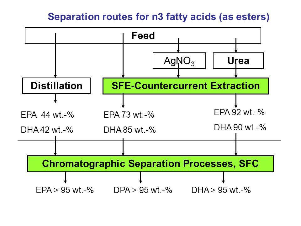 Feed Distillation SFE-Countercurrent Extraction AgNO 3 Urea EPA 44 wt.-% DHA 42 wt.-% EPA 73 wt.-% DHA 85 wt.-% EPA 92 wt.-% DHA 90 wt.-% Chromatograp