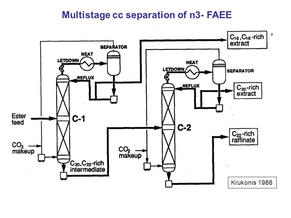 Multistage cc separation of n3- FAEE Krukonis 1988