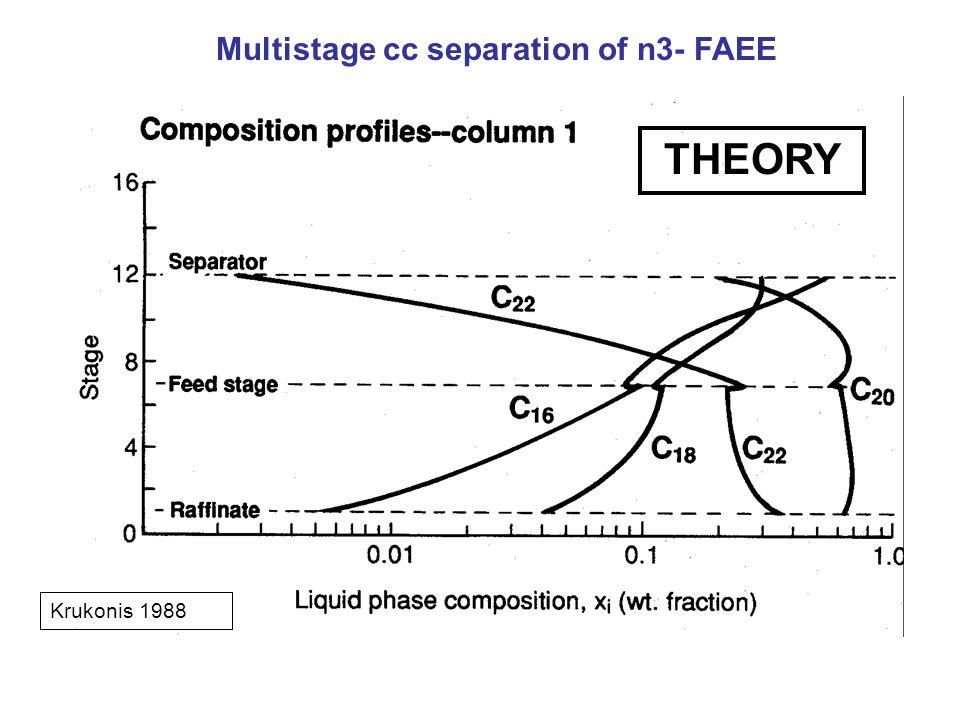 Multistage cc separation of n3- FAEE Krukonis 1988 THEORY
