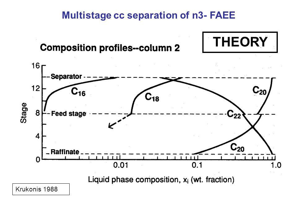Krukonis 1988 THEORY Multistage cc separation of n3- FAEE