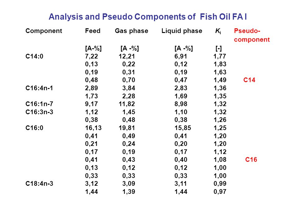 ComponentFeedGas phase Liquid phase K i Pseudo- component [A-%] [A -%][A -%] [-] C14:07,22 12,216,91 1,77 0,13 0,22 0,12 1,83 0,19 0,310,19 1,63 0,48