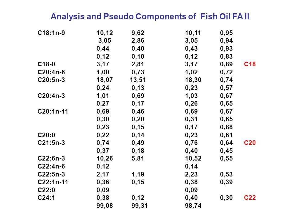 Triglycerides P = Palmitic acid O = Oleic acid S = Stearic acid