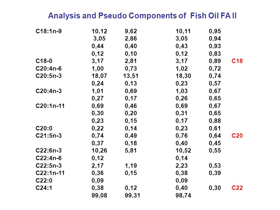 P,x - Diagramm PUFA- Feed - CO 2