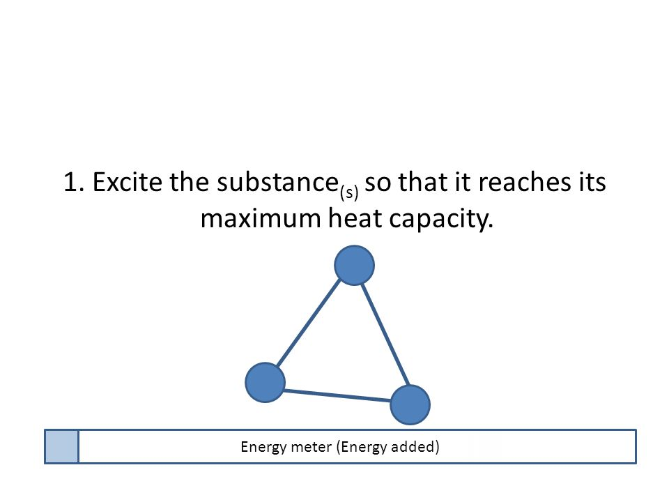 1. Excite the substance (s) so that it reaches its maximum heat capacity. Energy meter (Energy added)