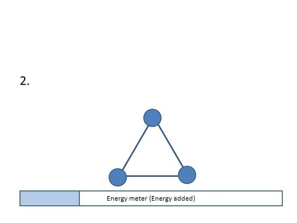 2. Sever the bonds of that hold the atoms of the substance together. Energy meter (Energy added)