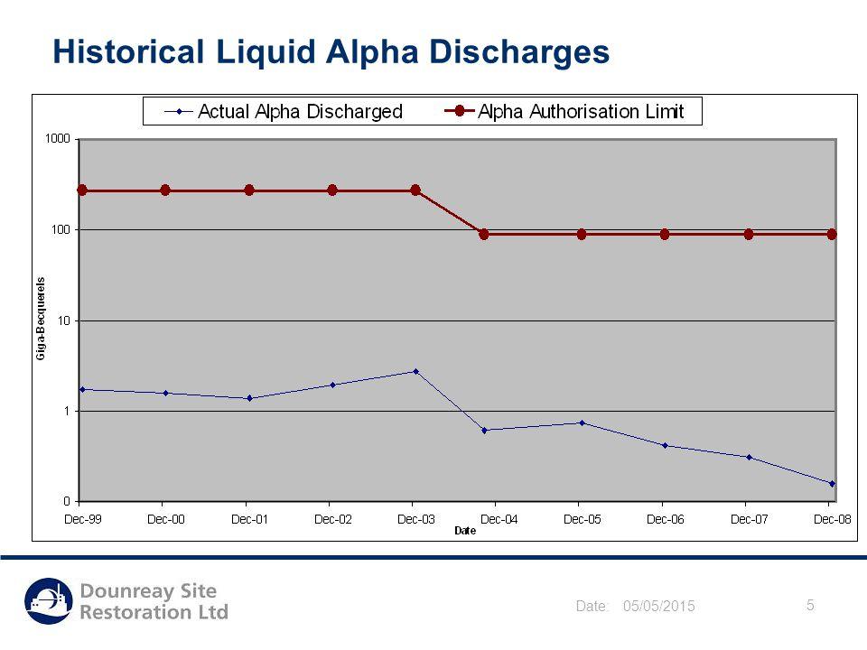 Date: 05/05/2015 5 Historical Liquid Alpha Discharges
