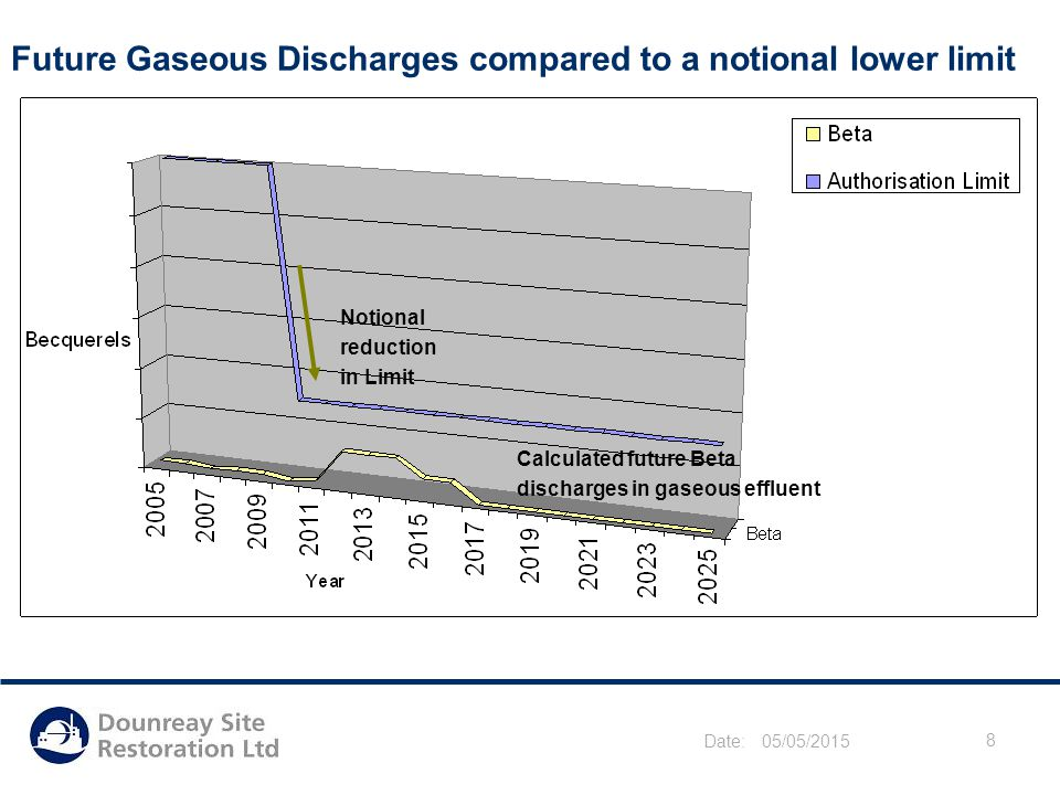 Date: 05/05/2015 8 Future Gaseous Discharges compared to a notional lower limit Notional reduction in Limit Calculated future Beta discharges in gaseo