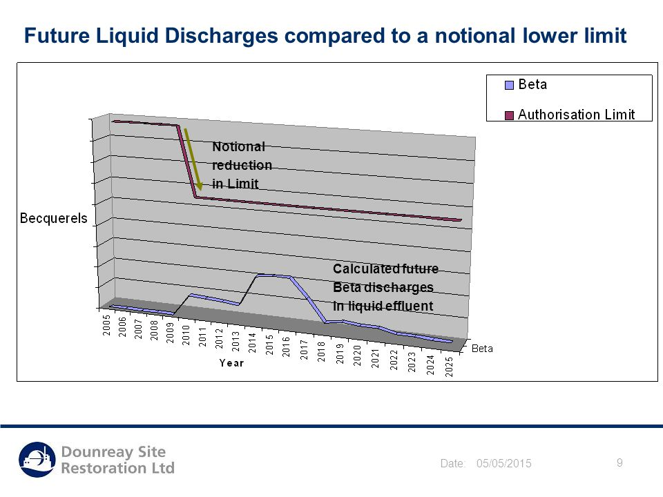 Date: 05/05/2015 9 Future Liquid Discharges compared to a notional lower limit Notional reduction in Limit Calculated future Beta discharges in liquid effluent
