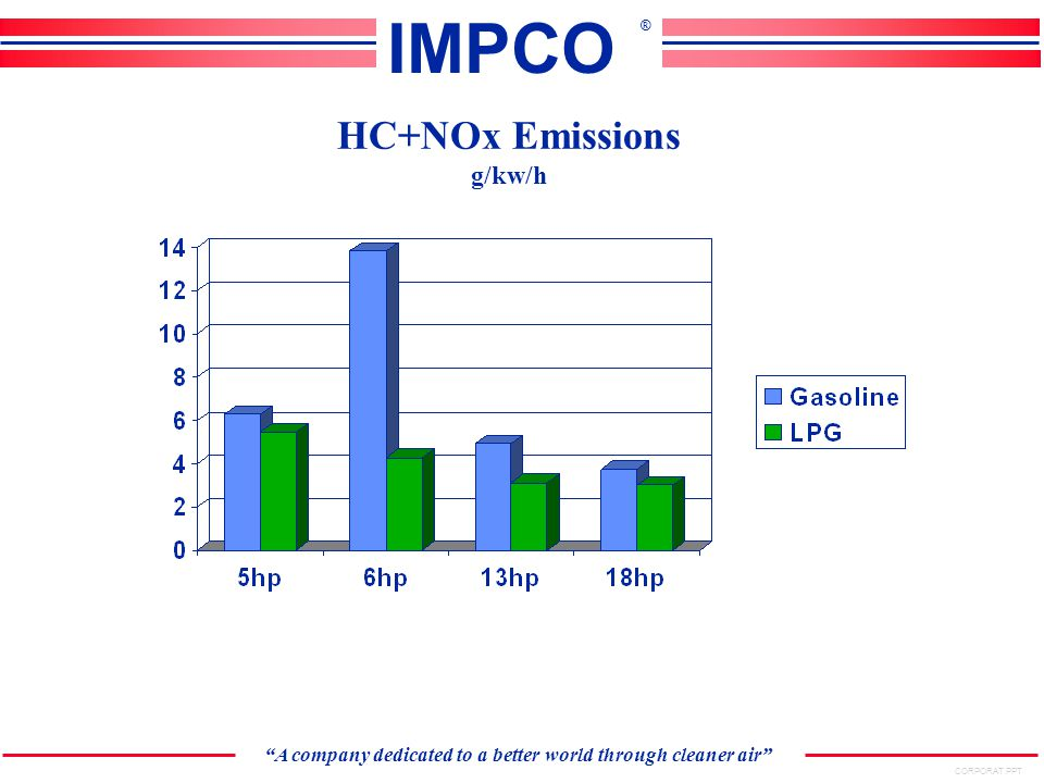 CORPORAT.PPT A company dedicated to a better world through cleaner air IMPCO ® HC+NOx Emissions g/kw/h