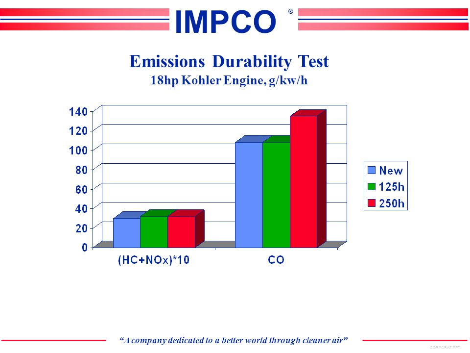 CORPORAT.PPT A company dedicated to a better world through cleaner air IMPCO ® Emissions Durability Test 18hp Kohler Engine, g/kw/h
