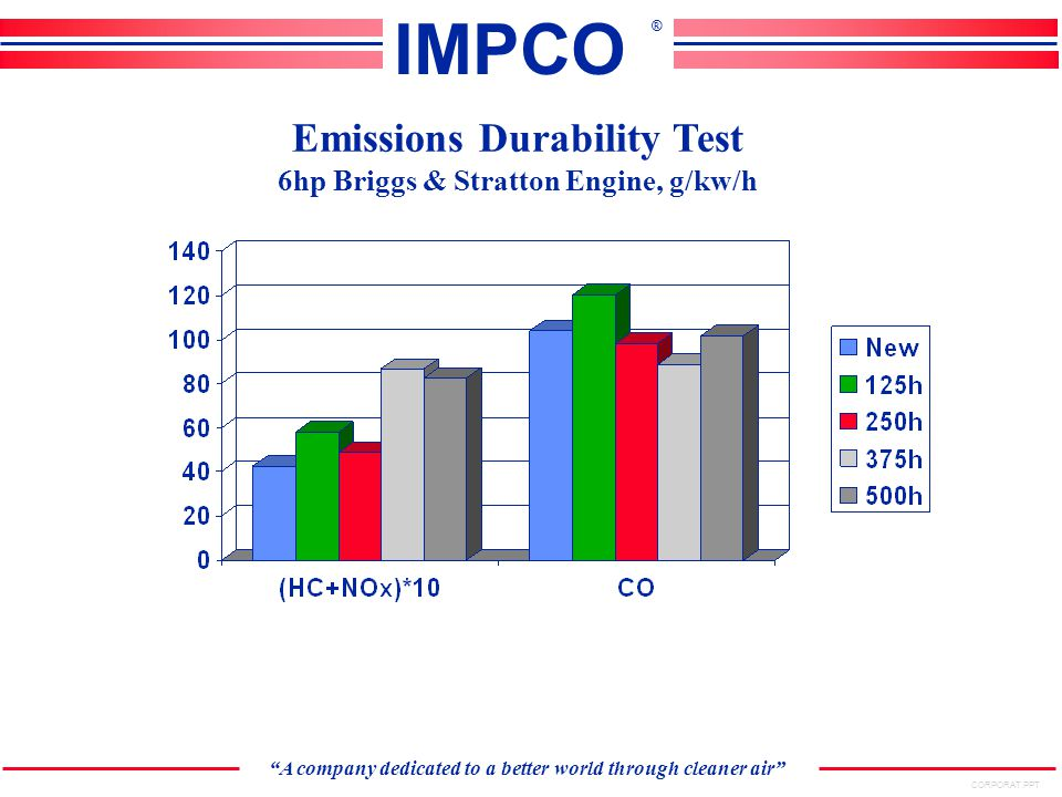CORPORAT.PPT A company dedicated to a better world through cleaner air IMPCO ® Emissions Durability Test 6hp Briggs & Stratton Engine, g/kw/h