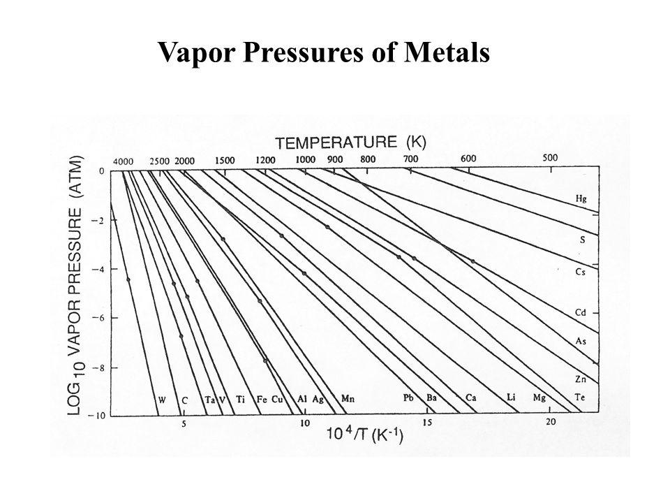 Vapor Pressures of Semiconductor Materials