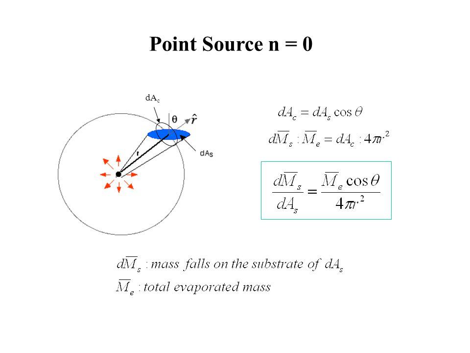 dA c Point Source n = 0