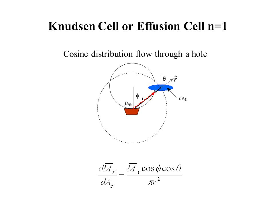 http://www2.ece.jhu.edu/faculty/andreou/495/2000/LectureNotes/PhysicalVaporDeposition.pdf Supplements