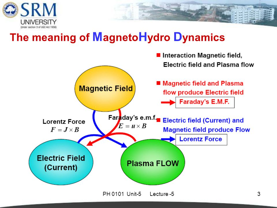PH 0101 Unit-5 Lecture -53 The meaning of M agneto H ydro D ynamics