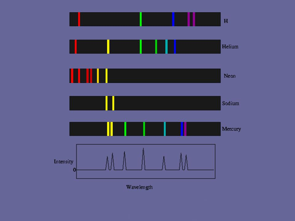 http://astronomy.nmsu.edu/nicole/teaching/ASTR110/lec tures/lecture19/pics/emission_spectra.gif