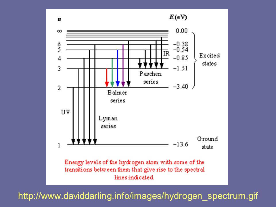 http://www.daviddarling.info/images/hydrogen_spectrum.gif