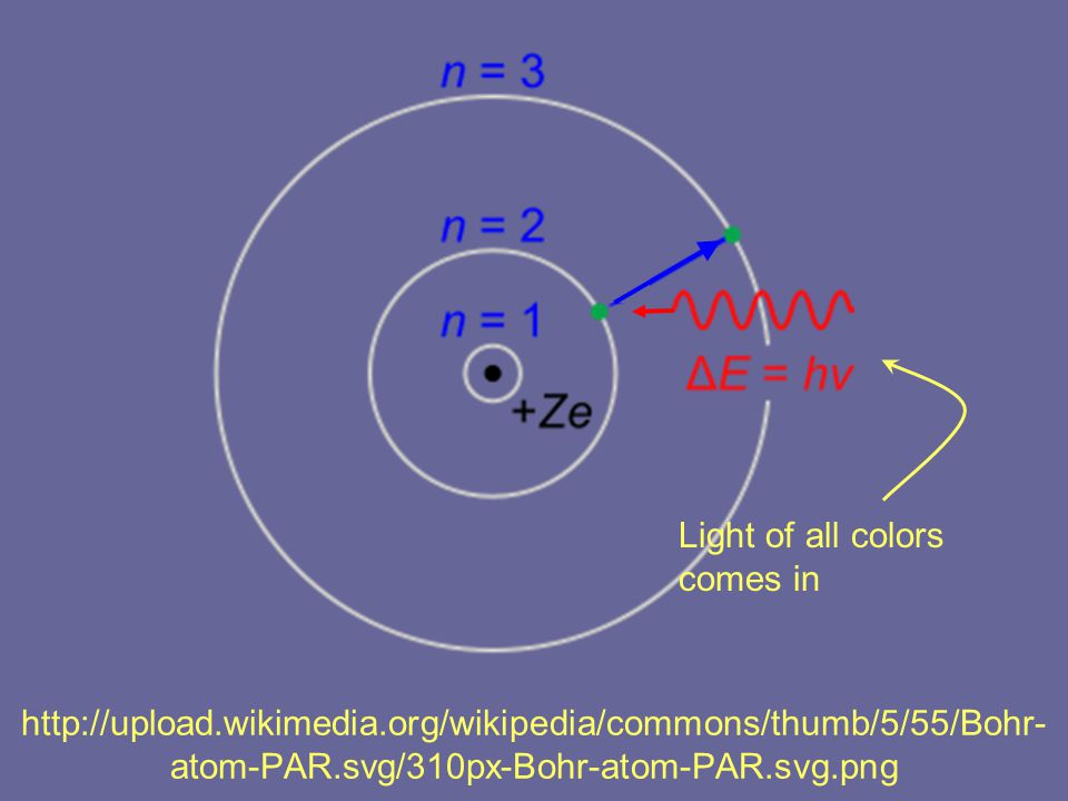 http://upload.wikimedia.org/wikipedia/commons/thumb/5/55/Bohr- atom-PAR.svg/310px-Bohr-atom-PAR.svg.png Light of all colors comes in