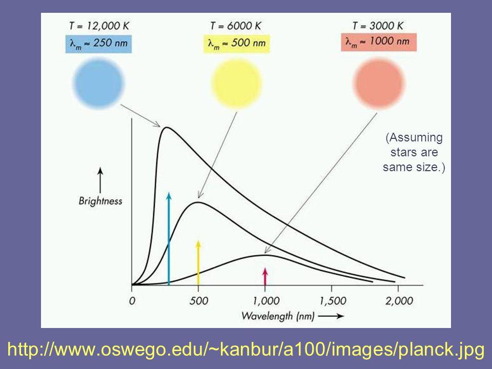 http://www.oswego.edu/~kanbur/a100/images/planck.jpg (Assuming stars are same size.)