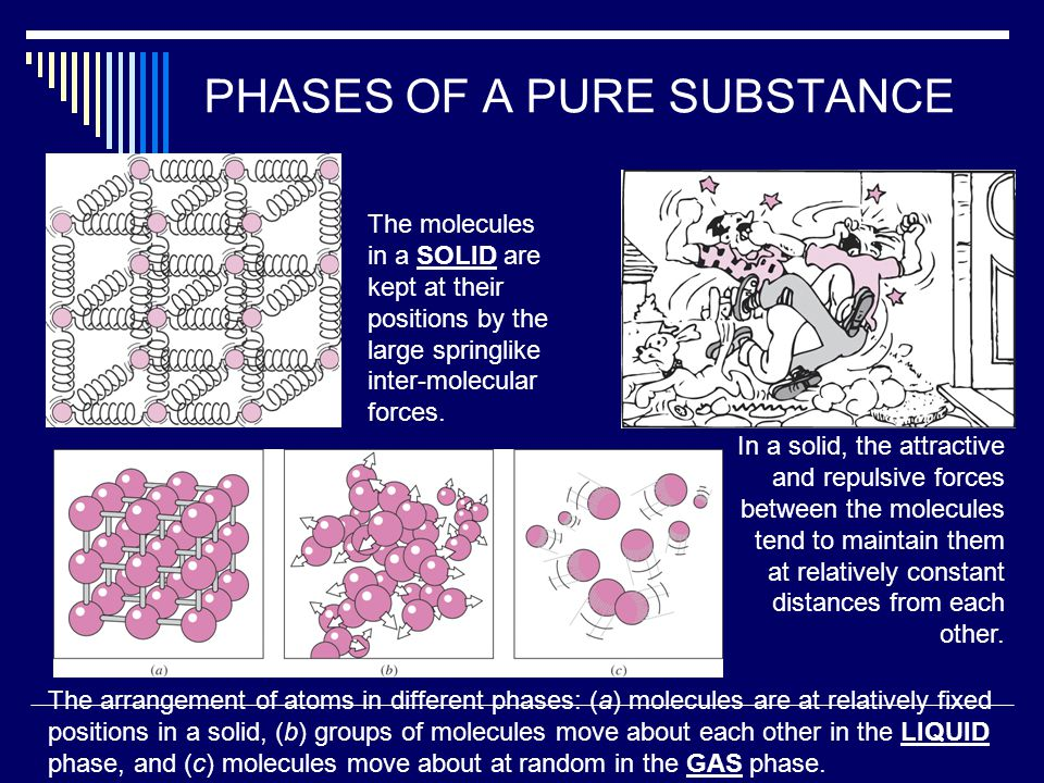 PHASES OF A PURE SUBSTANCE The molecules in a SOLID are kept at their positions by the large springlike inter-molecular forces. In a solid, the attrac