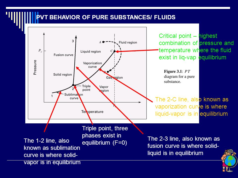 PVT BEHAVIOR OF PURE SUBSTANCES/ FLUIDS The 1-2 line, also known as sublimation curve is where solid- vapor is in equilibrium The 2-C line, also known