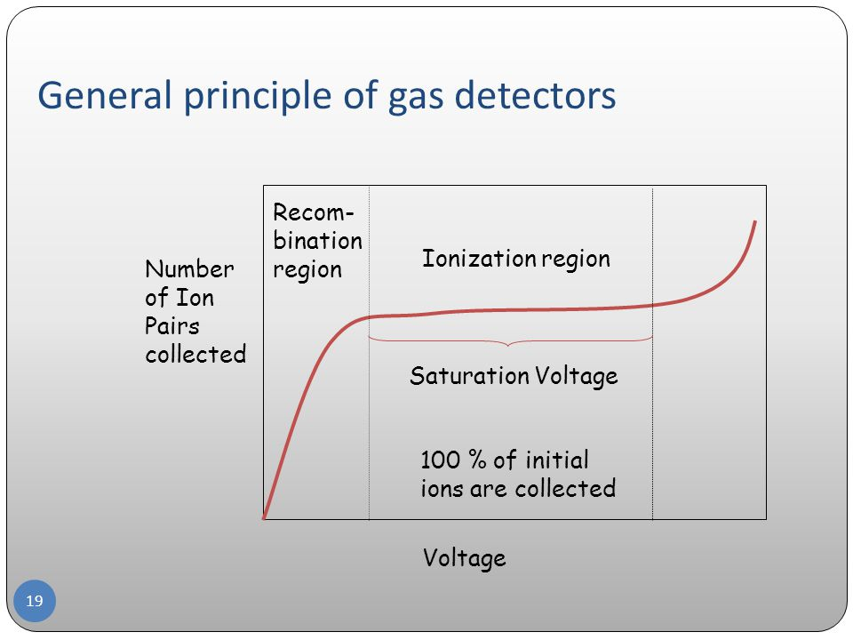 General principle of gas detectors 19 Voltage Number of Ion Pairs collected Ionization region Saturation Voltage 100 % of initial ions are collected Recom- bination region