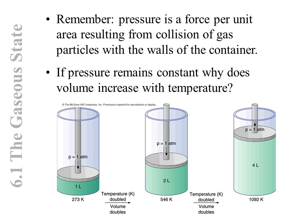 6.1 The Gaseous State Remember: pressure is a force per unit area resulting from collision of gas particles with the walls of the container. If pressu