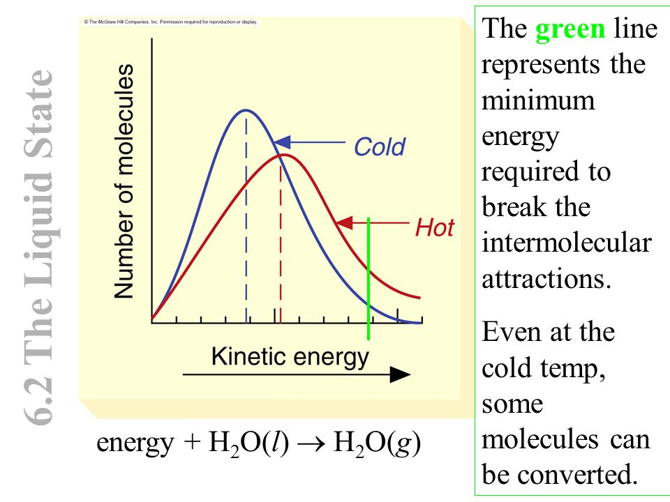 6.2 The Liquid State energy + H 2 O(l)  H 2 O(g) The green line represents the minimum energy required to break the intermolecular attractions. Even