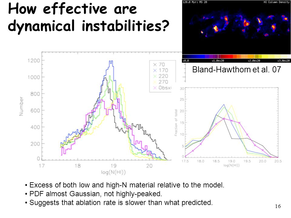 16 Bland-Hawthorn et al. 07 Excess of both low and high-N material relative to the model.