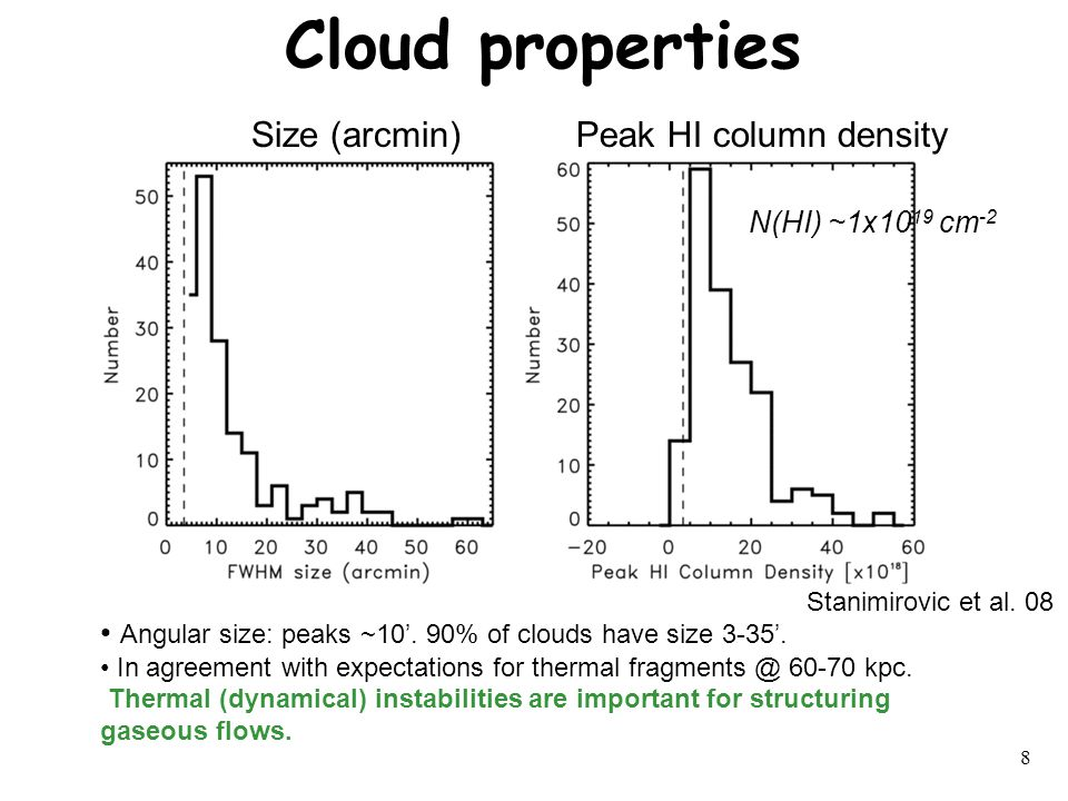 8 Cloud properties Angular size: peaks ~10'. 90% of clouds have size 3-35'.
