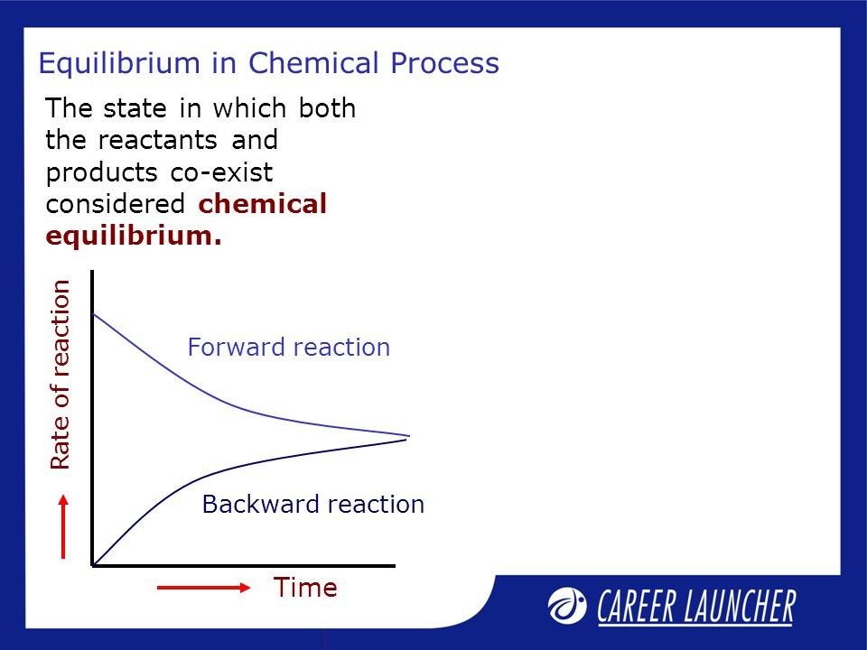 Application : Equilibrium Constant A + B C + D K 3 = K 1 × K 2 (v) And for A – B C – D (iv)A C K 1 B D K 2