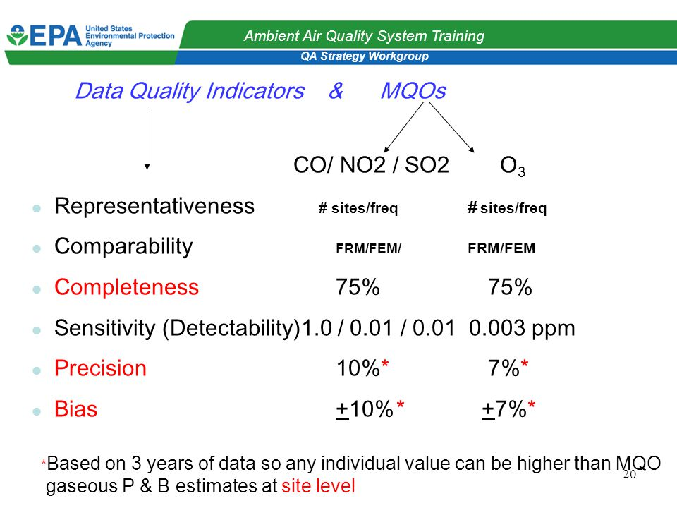 QA Strategy Workgroup Ambient Air Quality System Training 20 Data Quality Indicators & MQOs CO/ NO2 / SO2 O 3 Representativeness # sites/freq # sites/freq Comparability FRM/FEM/ FRM/FEM l Completeness 75% 75% Sensitivity (Detectability)1.0 / 0.01 / 0.01 0.003 ppm l Precision10%* 7%* l Bias+10%* +7%* * Based on 3 years of data so any individual value can be higher than MQO gaseous P & B estimates at site level