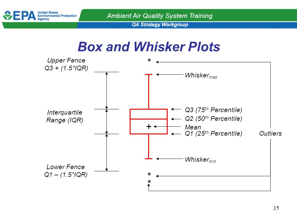 QA Strategy Workgroup Ambient Air Quality System Training 35 Box and Whisker Plots * * * + Lower Fence Q1 – (1.5*IQR) Upper Fence Q3 + (1.5*IQR) Interquartile Range (IQR) Outliers Whisker min Whisker max Q1 (25 th Percentile) Q2 (50 th Percentile) Q3 (75 th Percentile) Mean