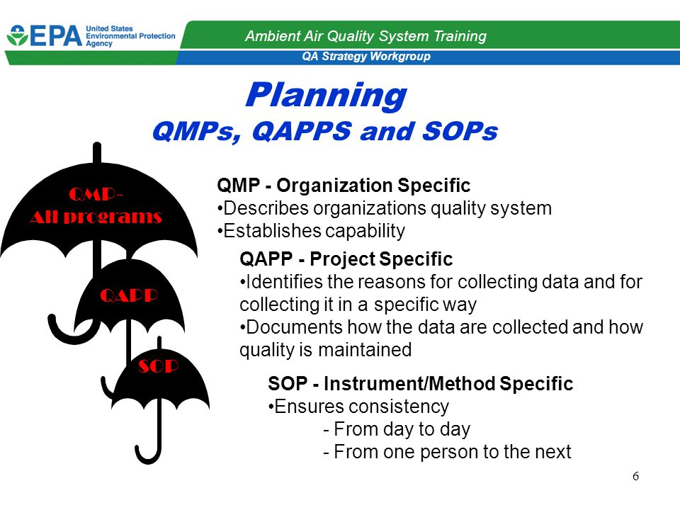 QA Strategy Workgroup Ambient Air Quality System Training 6 Planning QMPs, QAPPS and SOPs QMP- All programs QAPP SOP QMP - Organization Specific Describes organizations quality system Establishes capability QAPP - Project Specific Identifies the reasons for collecting data and for collecting it in a specific way Documents how the data are collected and how quality is maintained SOP - Instrument/Method Specific Ensures consistency - From day to day - From one person to the next