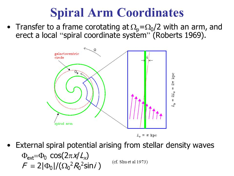 Spiral Arm Coordinates Transfer to a frame corotating at  p =  0 /2 with an arm, and erect a local spiral coordinate system (Roberts 1969).
