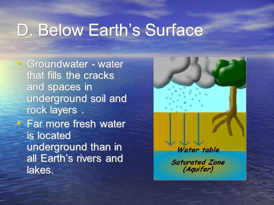 D. Below Earth's Surface Groundwater - water that fills the cracks and spaces in underground soil and rock layers. Far more fresh water is located und