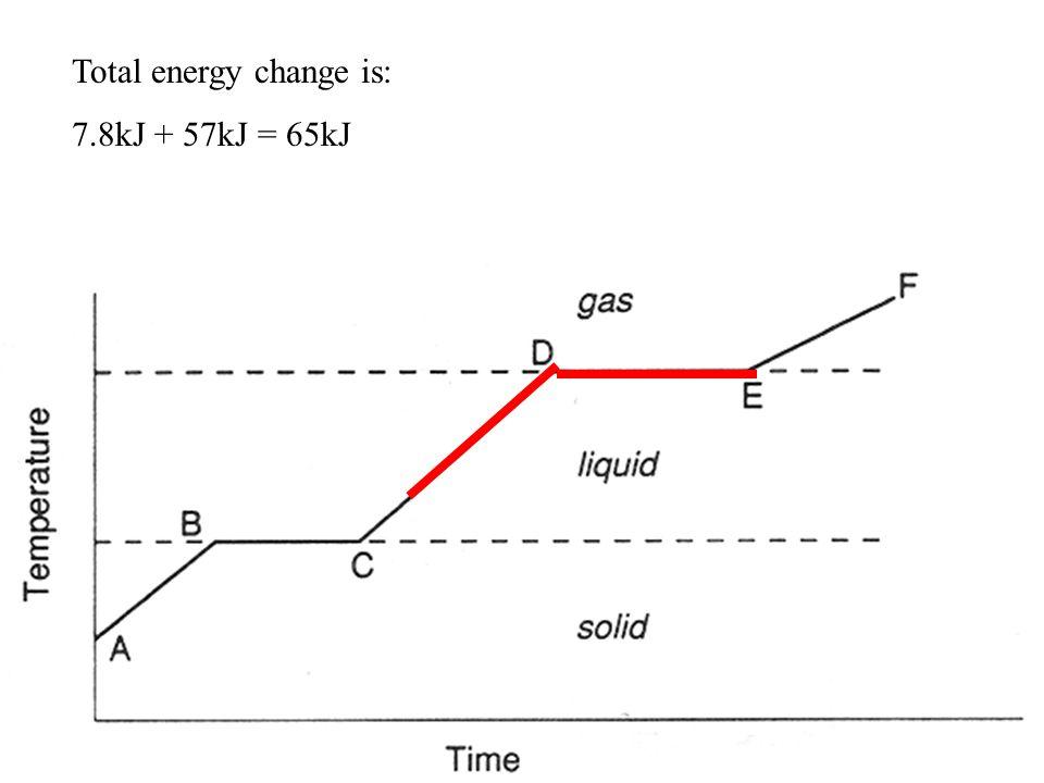Total energy change is: 7.8kJ + 57kJ = 65kJ