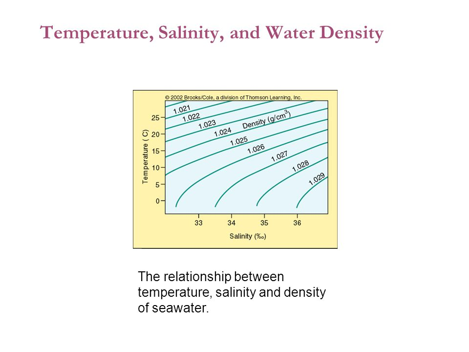 The solubility and saturation value for gases in sea water increase as temperature and salinity decrease and as pressure increases.