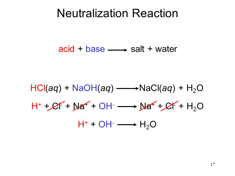 17 Neutralization Reaction acid + base salt + water HCl(aq) + NaOH(aq) NaCl(aq) + H 2 O H + + Cl - + Na + + OH - Na + + Cl - + H 2 O H + + OH - H 2 O