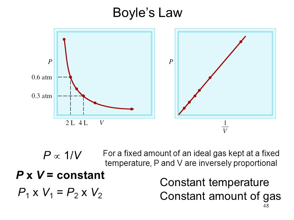 48 P x V = constant P 1 x V 1 = P 2 x V 2 Boyle's Law Constant temperature Constant amount of gas P  1/V For a fixed amount of an ideal gas kept at a fixed temperature, P and V are inversely proportional