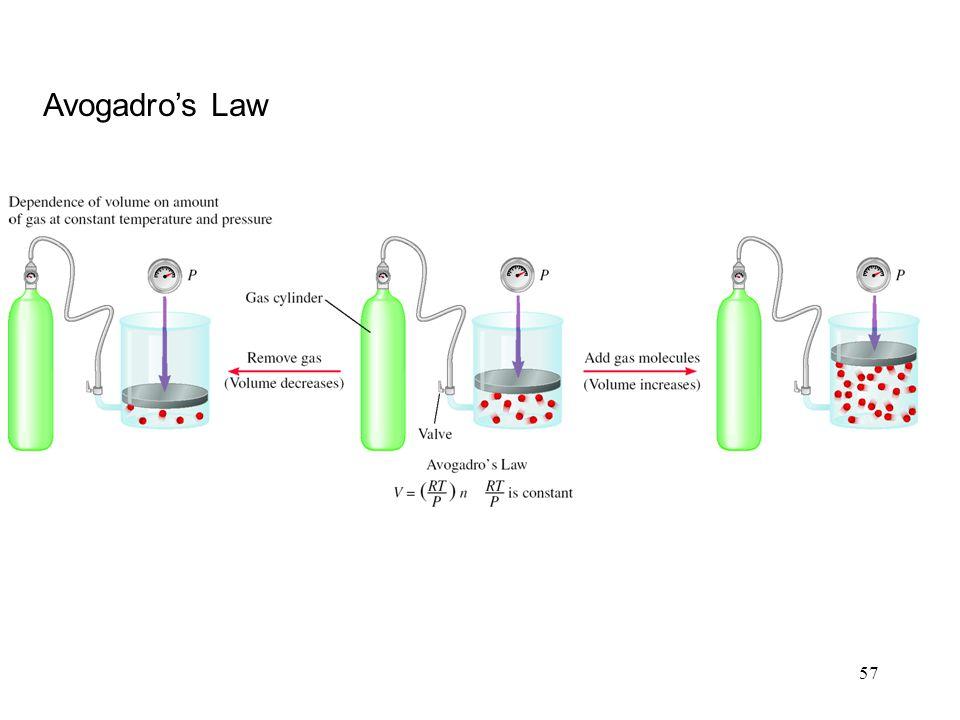 57 Avogadro's Law